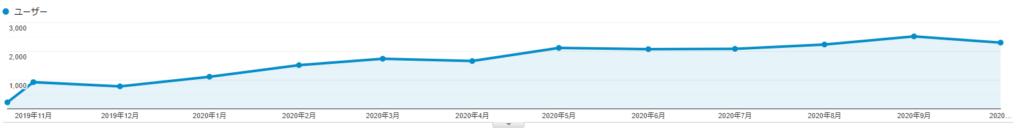 B社のユーザー数データ